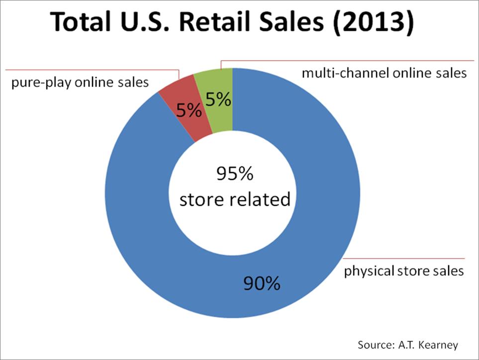 E-commerce industry
