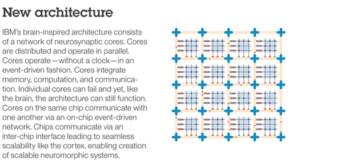 Does This New Computer Chip from IBM Really Function Like a Brain