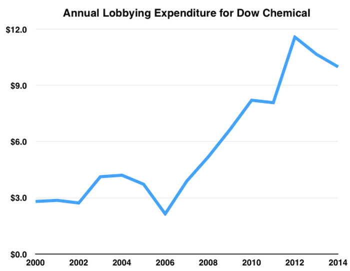 Why Dow Chemical Is Spending Millions To Influence Americas