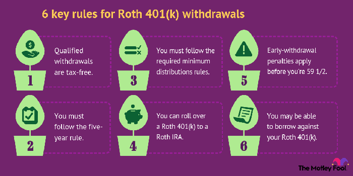 A Roth 401(k) allows you to make contributions with after-tax funds and take out tax-free withdrawals once you're a retiree.