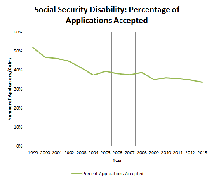 Social Security Disability: Why Do So Many Americans Get Denied