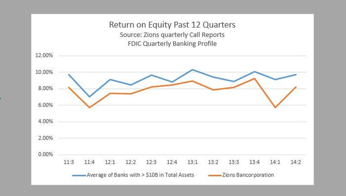 3 Reasons Zions Bancorporation Stock Could Fall The Motley Fool