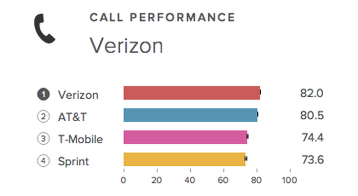 Why is T-Mobile Obsessing Over Wi-Fi Calling? -- The Motley Fool