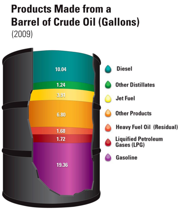 Product breakdown from a barrel of crude.