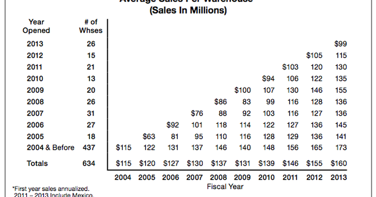 How Costco Is Investing 2 Billion In Its Future The Motley Fool