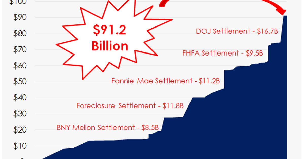 The Complete List: Bank of America's Legal Fines and