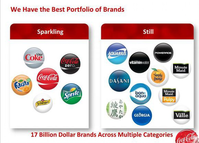 sources of brand equity of coca cola