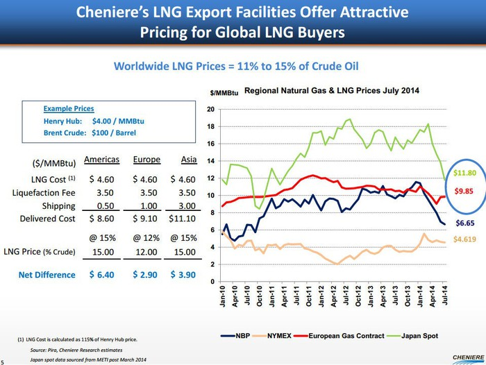 Energy Crisis! What Happens to America's Natural Gas With