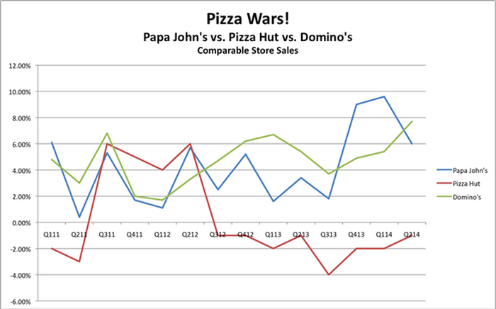 The Good, the Bad, and the Ugly About Domino's Pizza Inc