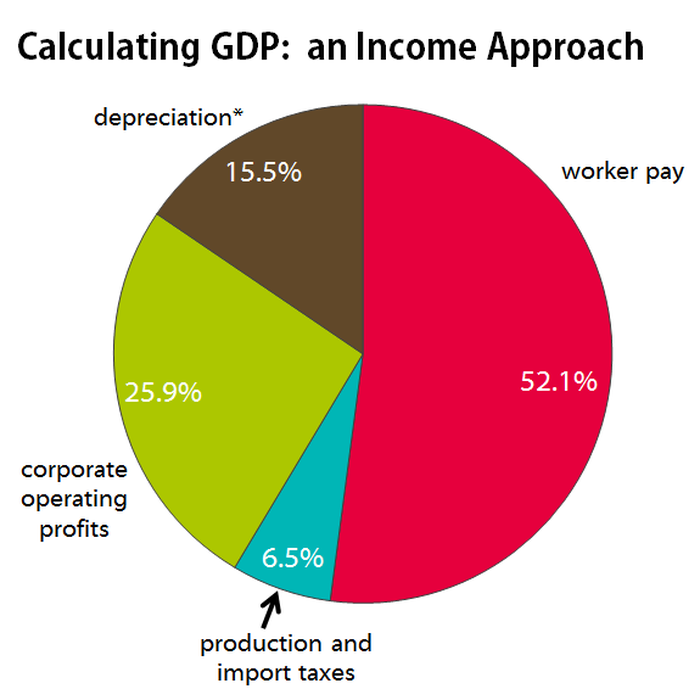 What Is Gdp Your Jargon Free Guide To One Of The 20th Centurys
