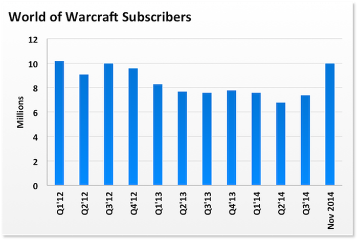 10 million reasons why activision blizzard s warlords of draenor