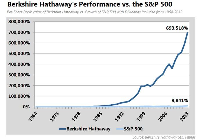 Understanding The True Value of Warren Buffett's Berkshire