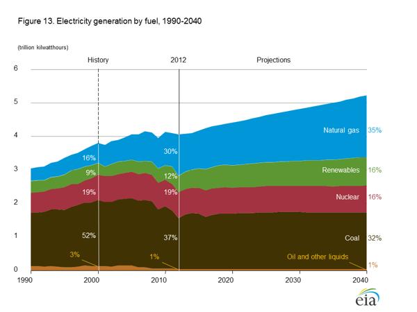 EIA Electricity Demand to 2040