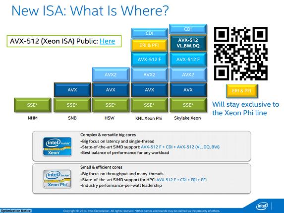 Intel Corporation Is Doing Something Strange With Skylake