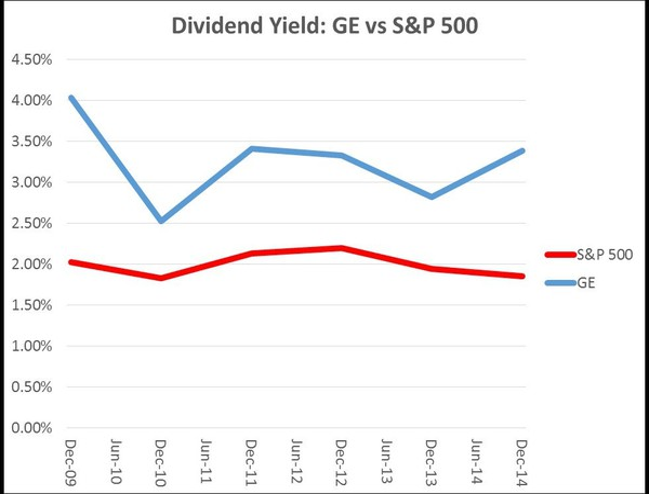 Yield vs S&P500.png