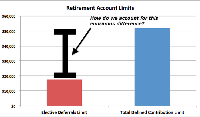 roth ira taxable income limits