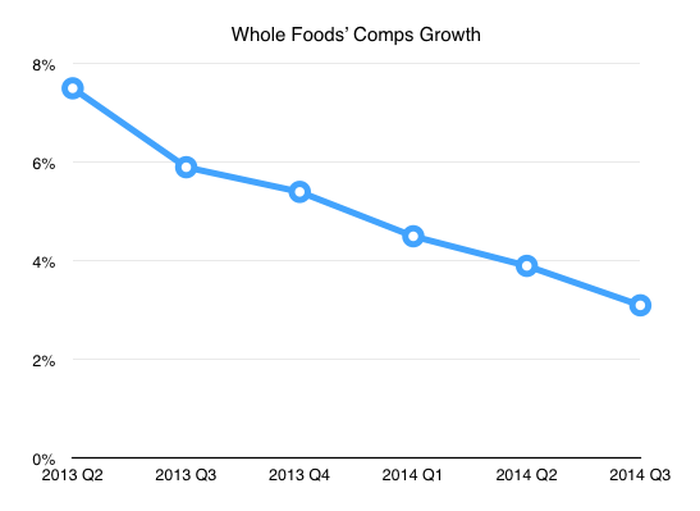 How High Organic Food Prices Are Boosting Costco's Results