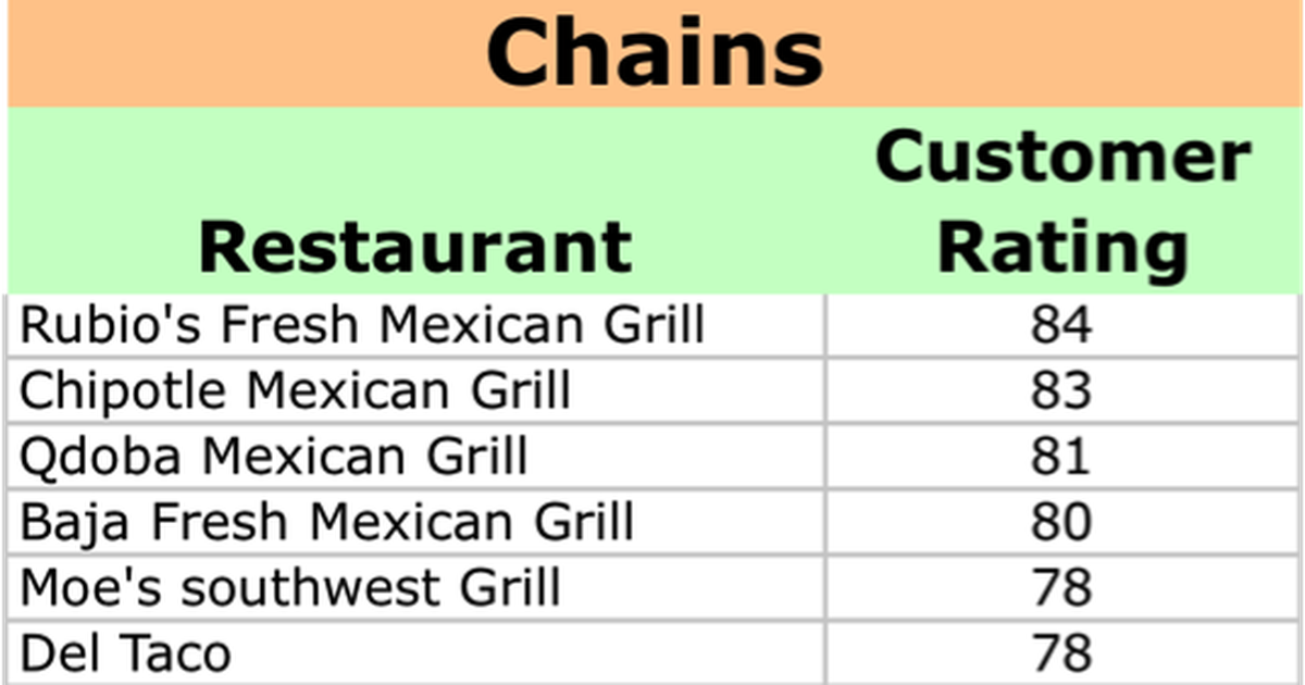 Youll Never Guess Americas Top Rated Mexican Chain Hint Its Not