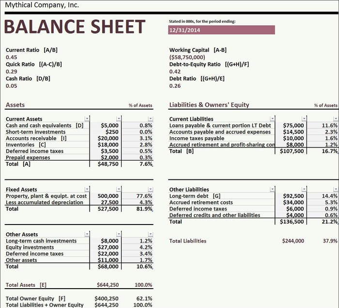 Balance Sheet Template | What Is A Strong Balance Sheet The Motley Fool