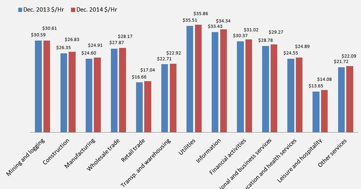 How Does Your Income Stack Up Against the Average American's