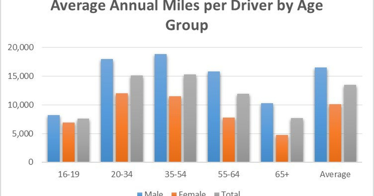 The Average American Drives This Much Each Year -- How Do You Compare? -- The Motley Fool