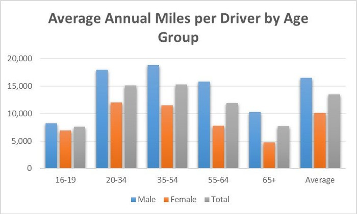As We See In The Chart Below Miles Driven Per Year Peaks 35 55 Age Bracket For Men While Mileage Women Peak 20 34