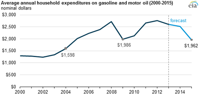 The Average American Pays This Much At The Gas Pump How Do You Compare The Motley Fool