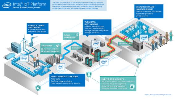 Intel's Internet of Things model