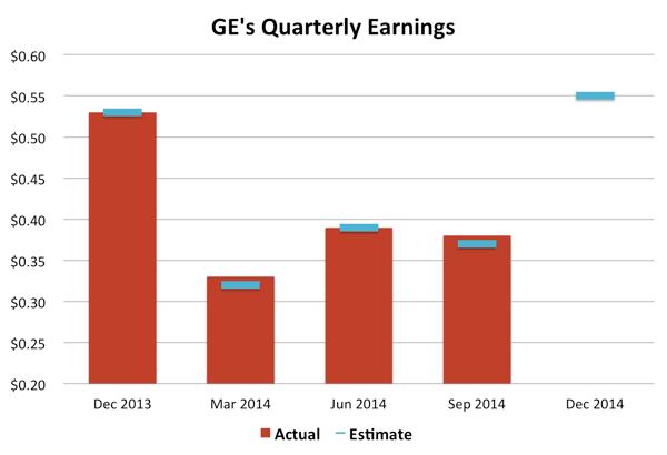 GE Quarterly Earnings