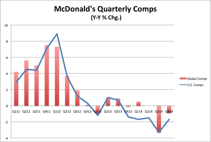 McDonald's Corporation's 2014 Collapse Ends an Enviable 30-Year Reign