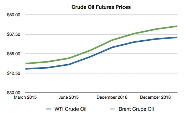 The Best Indicator That Oil Prices Will Rise -- Quickly