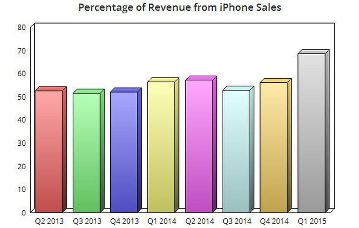 Apple Inc 's Record iPhone Sales: The One Number I'm Worried About