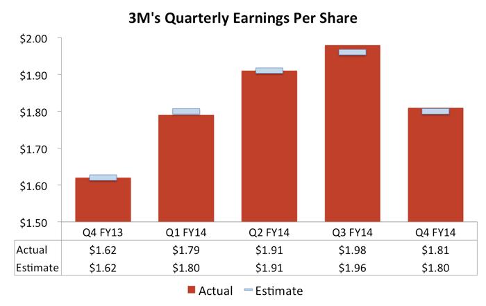 3 Big Takeaways From 3M Co 's Earnings | The Motley Fool