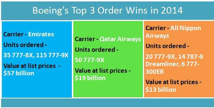 The Boeing Company's Top 3 Customers Tell You Everything You Need to