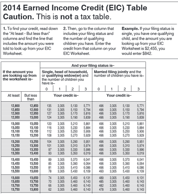 The Average American Using This Tax Credit Saved 2 303 Do