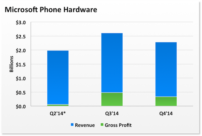 How Is the Phone Business Going for Microsoft Corporation