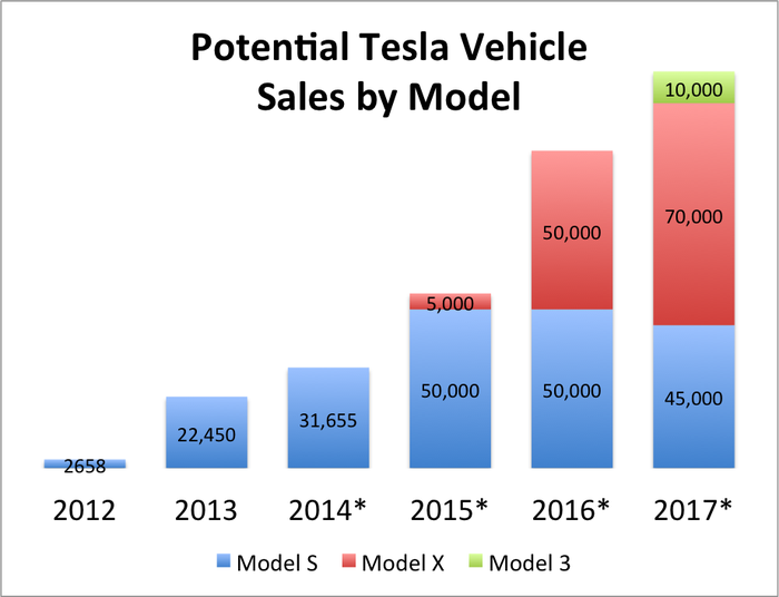 Tesla Motors, Inc.'s Model X, the Falcon Winged Beast: What You Need to Know