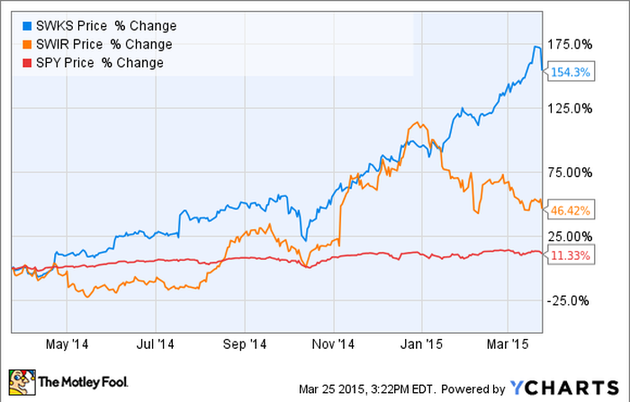 Sierra Wireless vs. Skyworks Solutions: Which is the Better Internet of Things Stock?