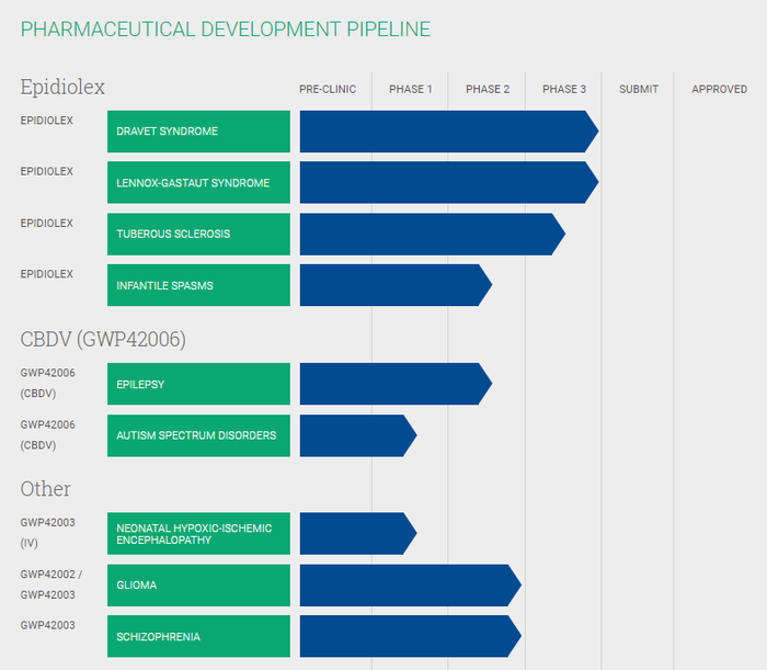 A chart showing the various marijuana research programs underway at GW Pharmaceuticals.