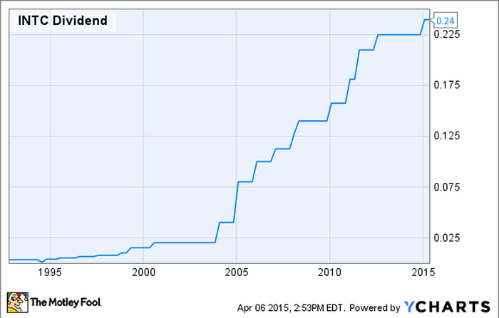 3 Top Internet Of Things Dividend Stocks You Can't Afford to Miss