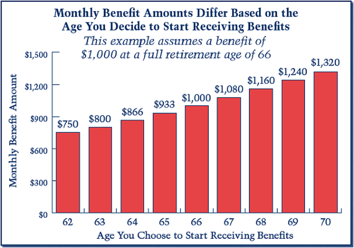 A chart showing the differing monthly Social Security benefit amounts by age