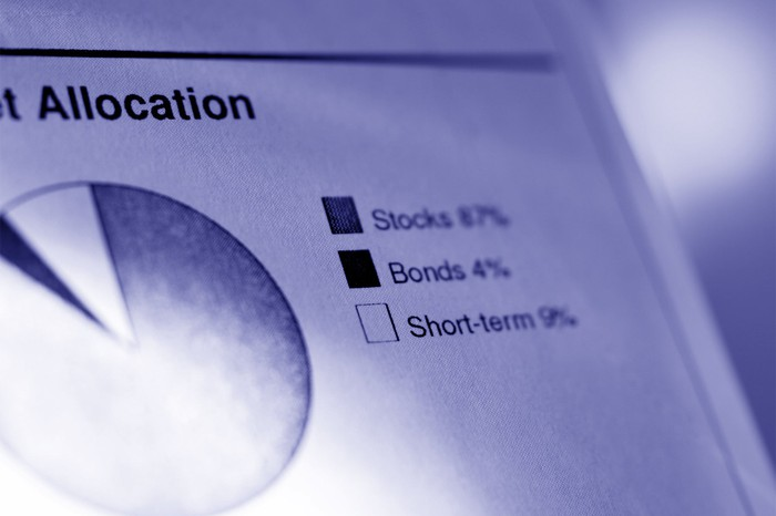 "A pie chart labelled ""allocation"" divided into stocks, bonds, and short-term."