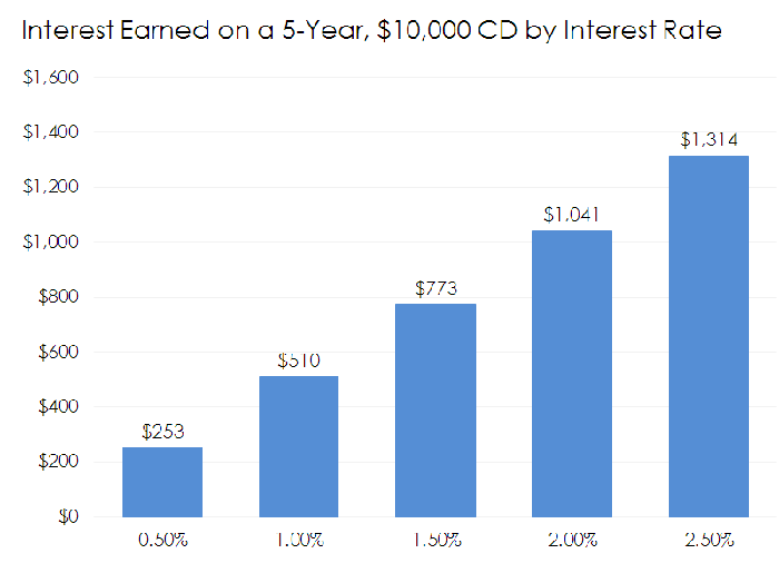 Bar chart of interest earned on a CD by interest rate