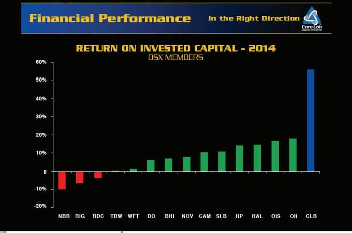 Warren Buffett's Portfolio: 3 Oil Stocks the Oracle of Omaha