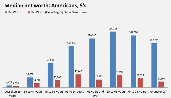 A chart showing net worth by age group.