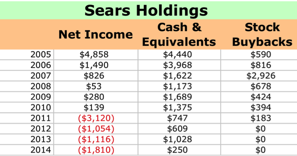 Why Sears Holdings Corp Investors Should Hate Eddie Lampert The