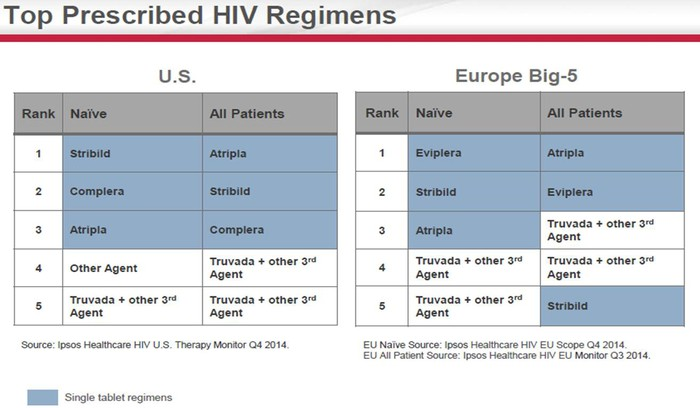 Is Gilead Sciences Its Own Worst Enemy? | The Motley Fool