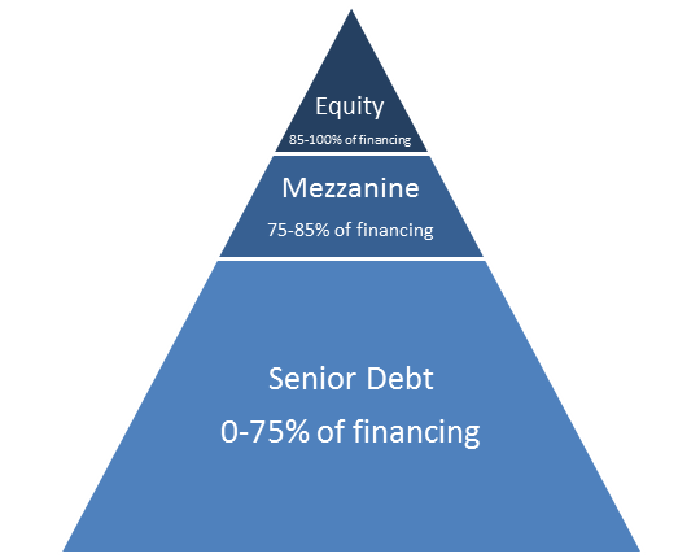 Mezzanine Debt: What It Is and How It Works -- With Examples