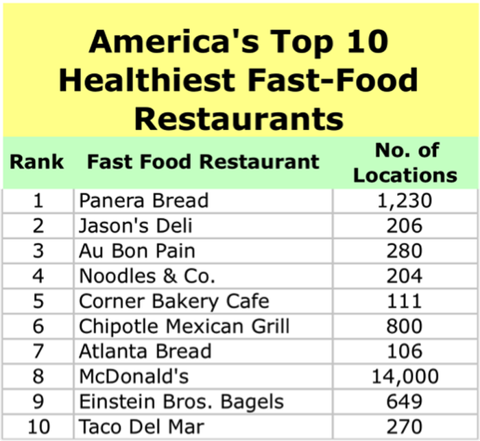 America S Healthiest Fast Food Restaurants Could Be Worth A