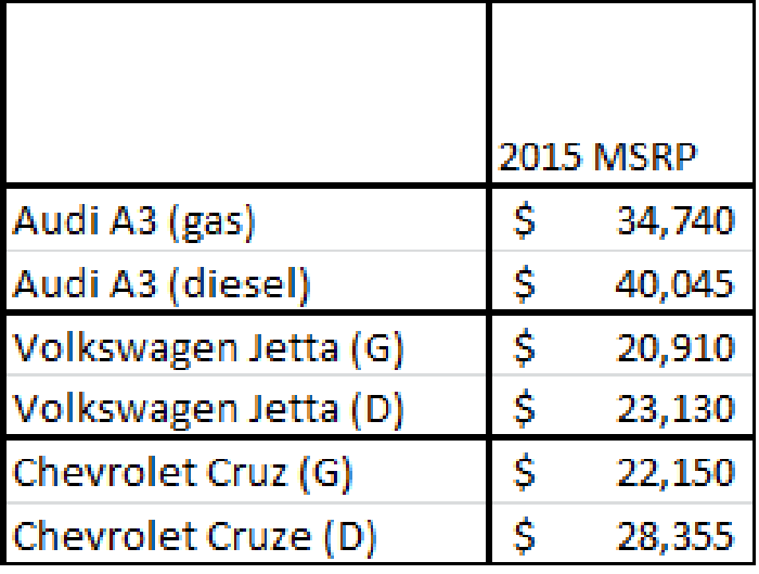 diesel vs gas which is the better fuel and vehicle for your